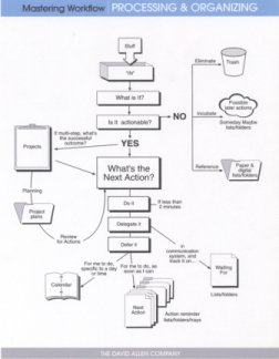GTD Workflow